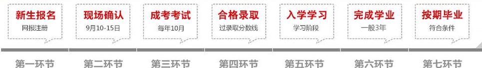 上海开放大学成教报名流程