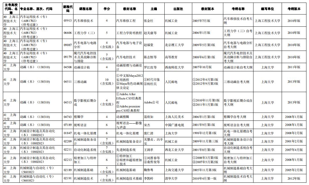2020年10月上海竞博电子竞技赛事平台市级统考课程教材考纲书目表