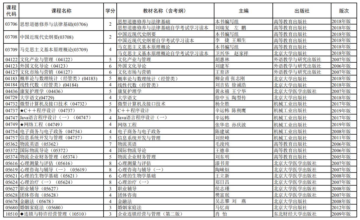 2020年10月上海竞博电子竞技赛事平台全国统考课程教材考纲书目表